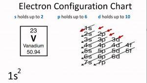Electron Configuration For Vanadium