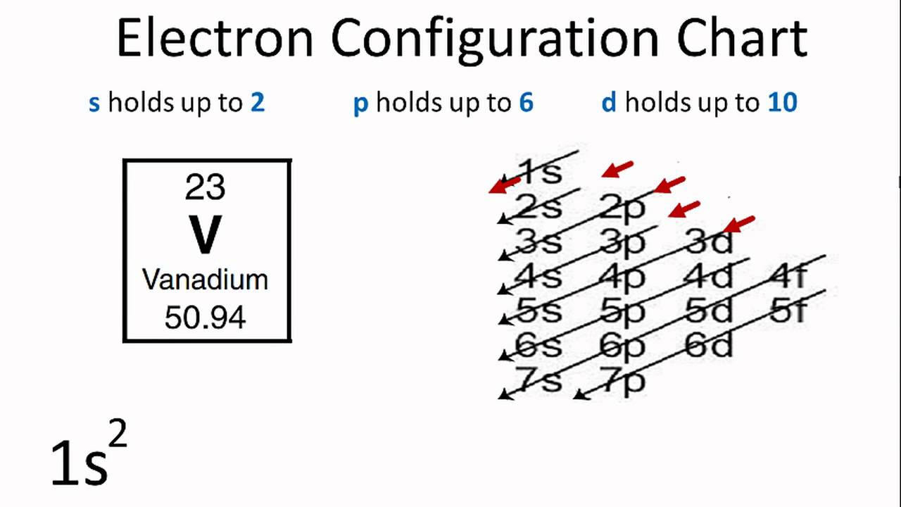 Electron Configuration For Vanadium