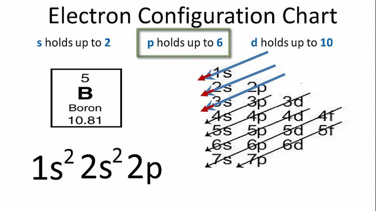 Electron Configuration For Boron