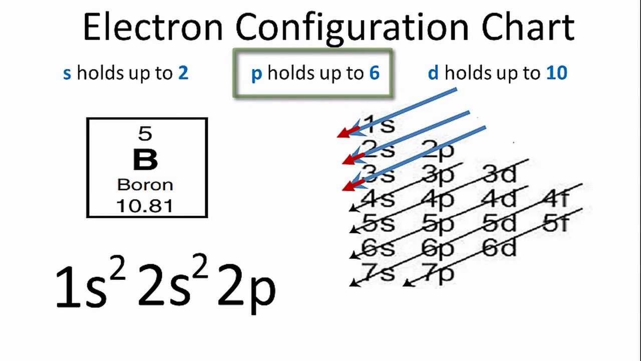 Electron Configuration For Boron