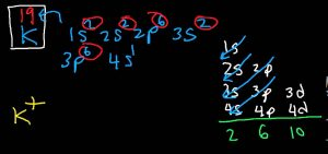 Electron Configuration for Potassium Ion