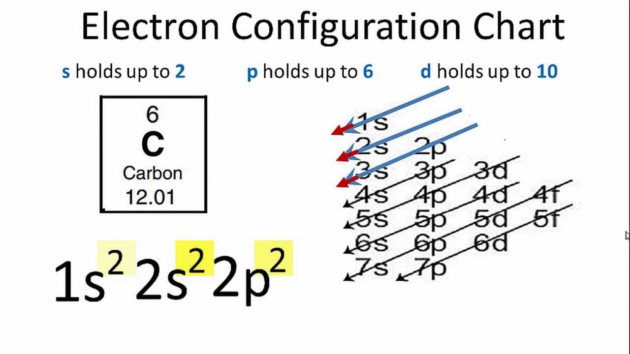 Electron Configuration For Carbon
