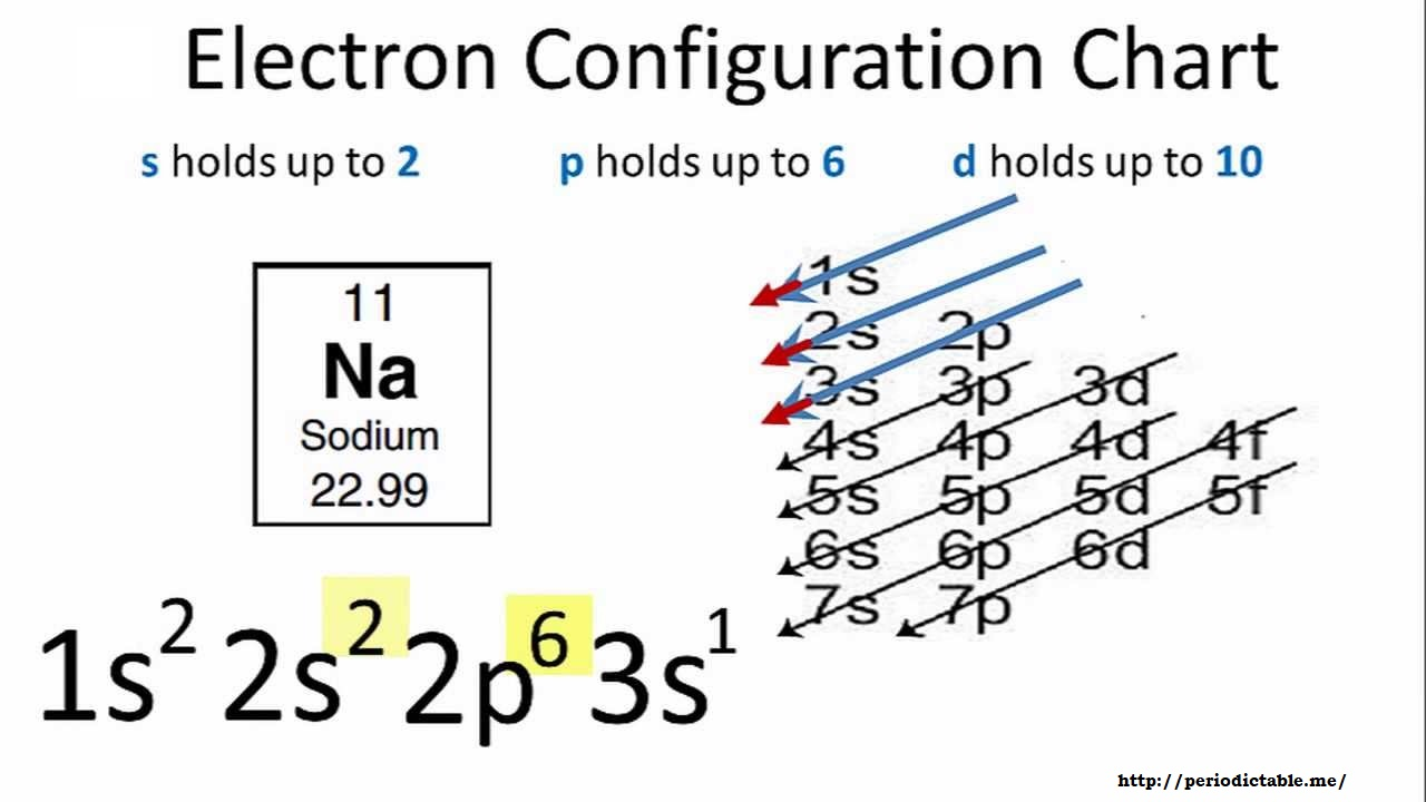 Electron Configuration For Sodium