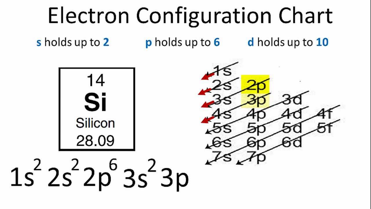 Electron Configuration For Silicon