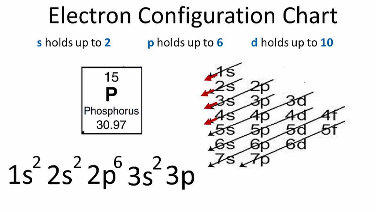 Electron Configuration For Phosphorus