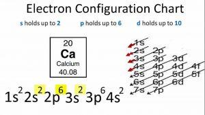 Electron Configuration For Calcium