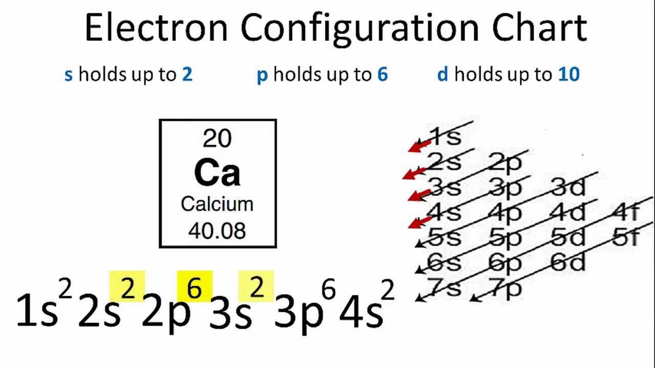 Electron Configuration For Calcium