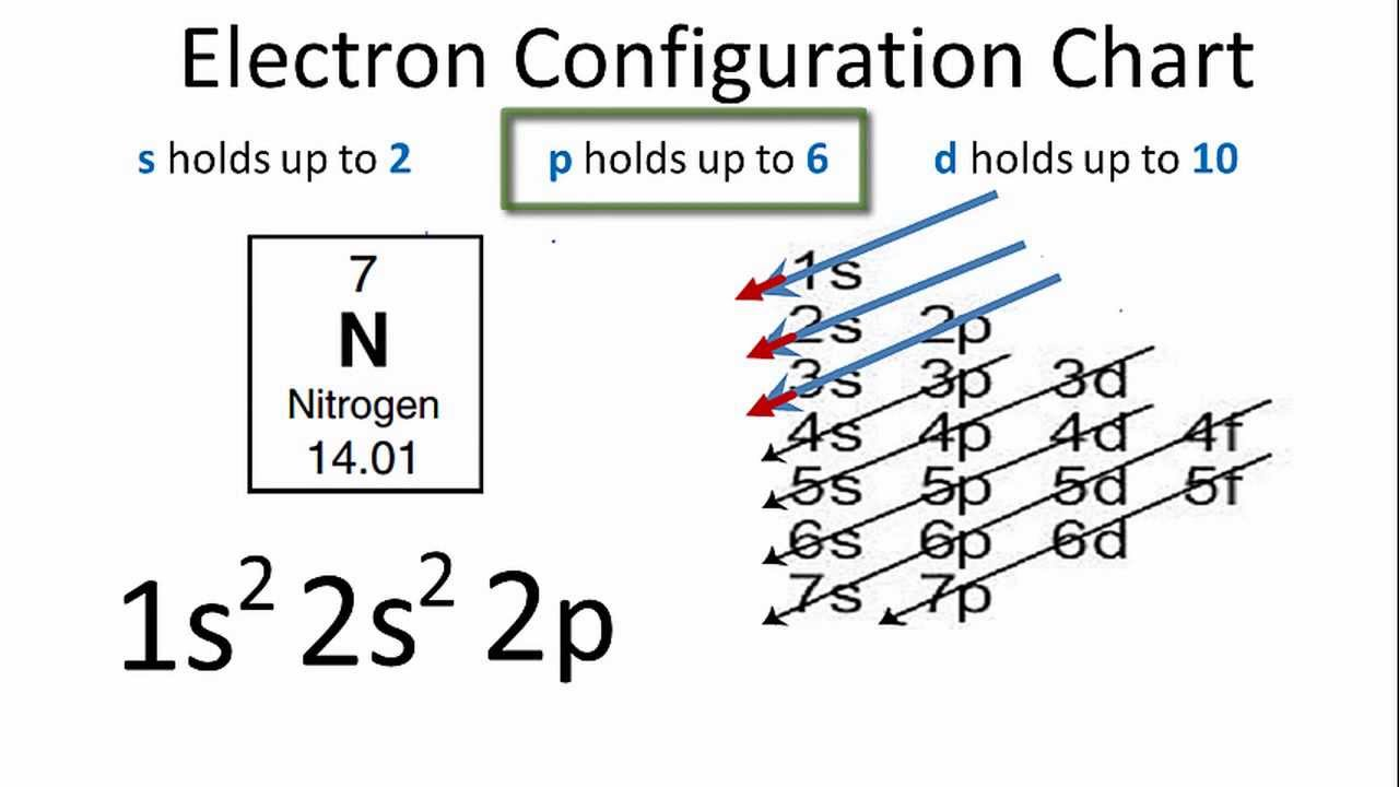 Electron Configuration For Nitrogen