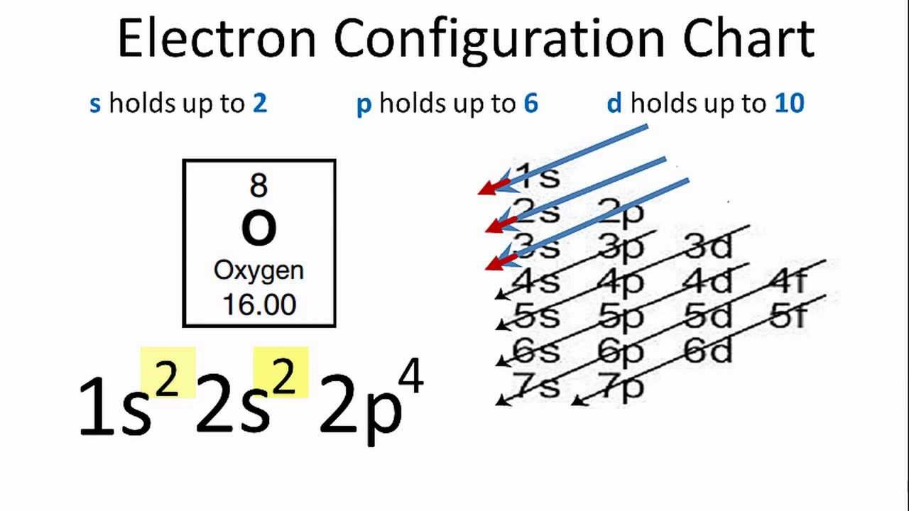 Electron Configuration For Oxygen