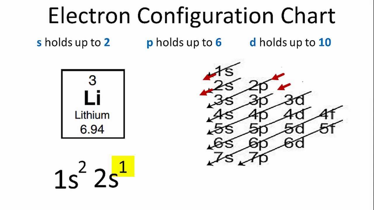 Electron Configuration For Lithium