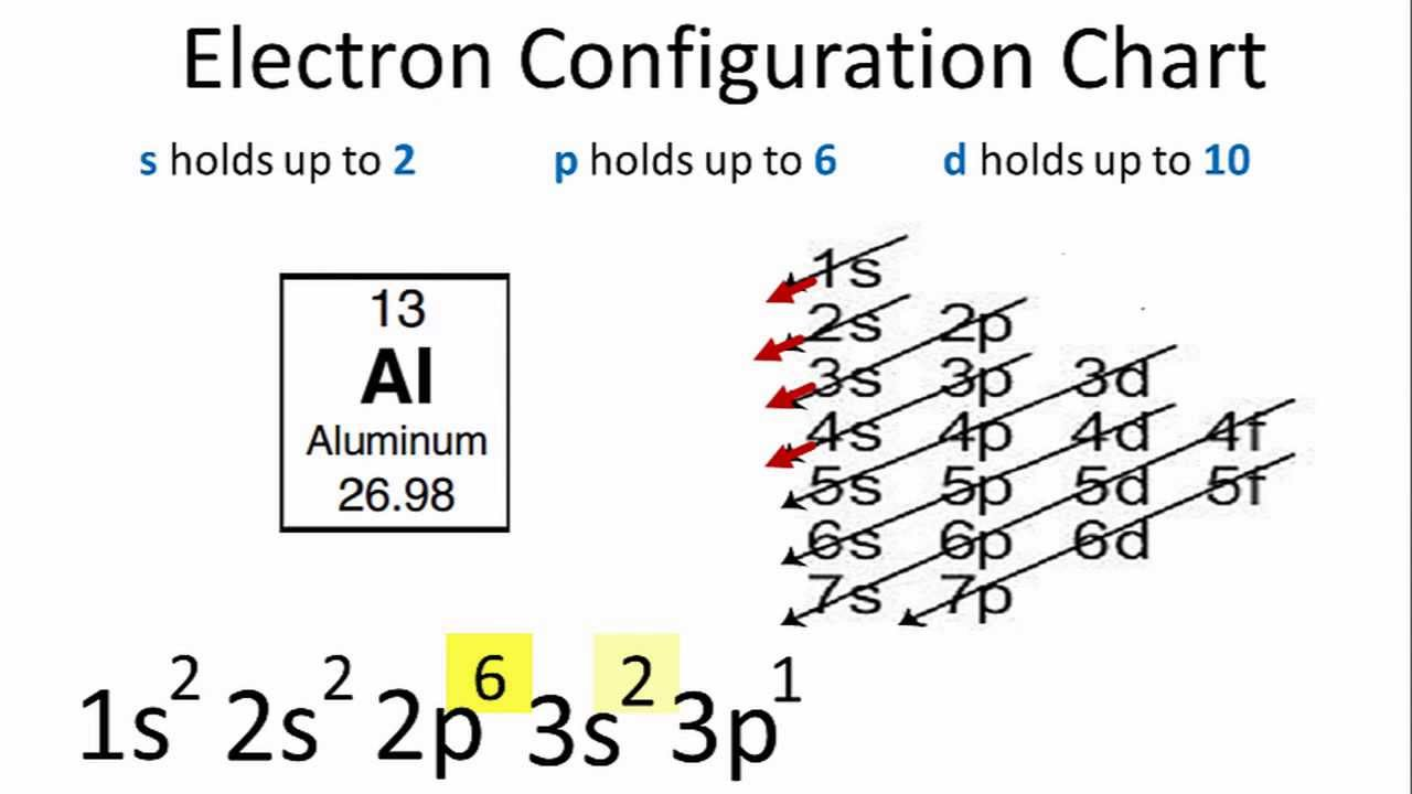 Electron Configuration of ALUMINIUM (AL)