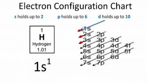 Electron Configuration For Hydrogen