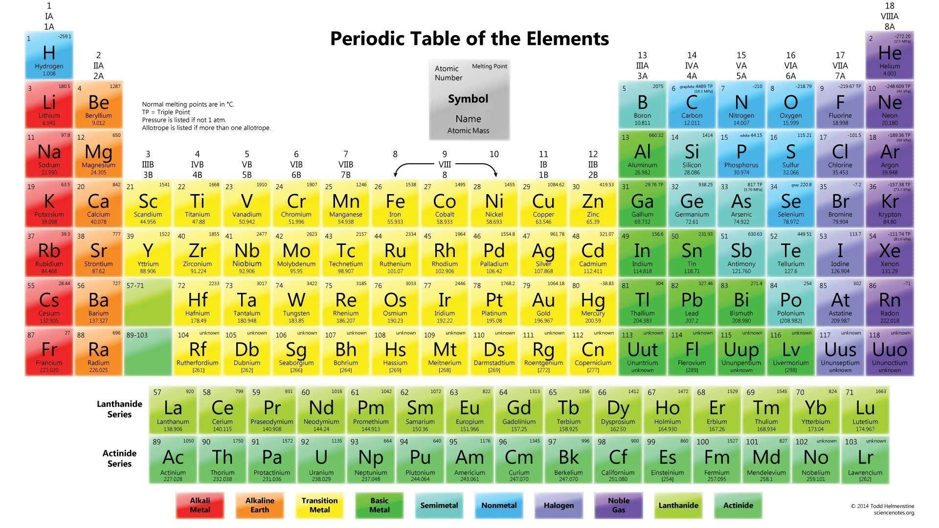 Periodic Table with Names and Symbols
