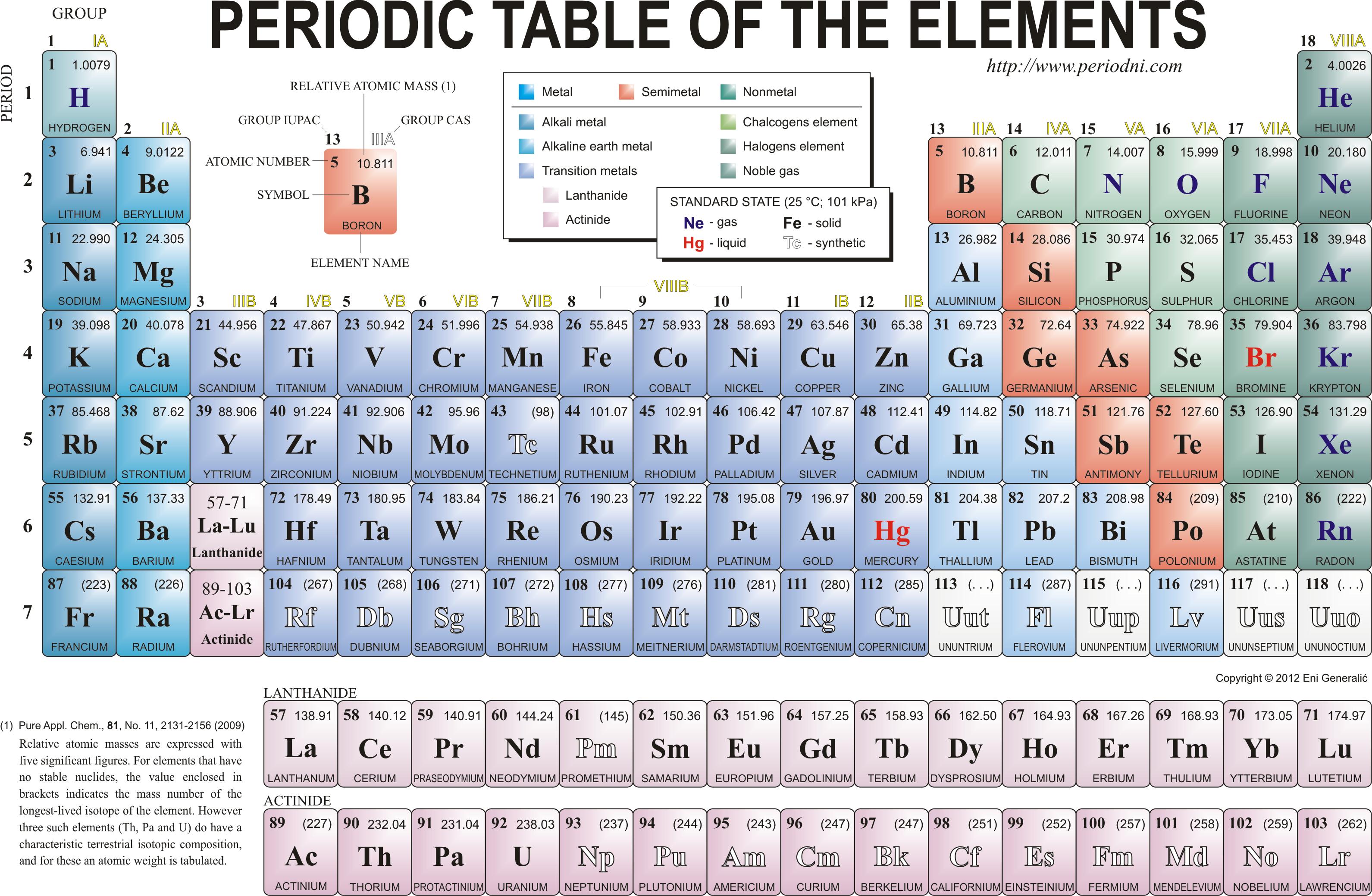 Periodic Table PDF Detailed
