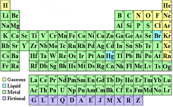 Elements with Atomic Number and Mass