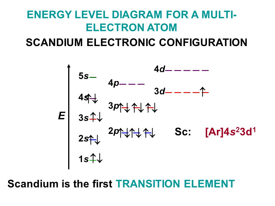 Electron Configuration For Scandium