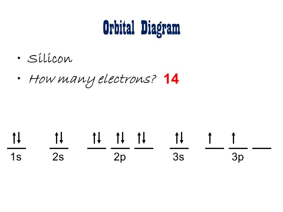 Silicon Orbital Diagram