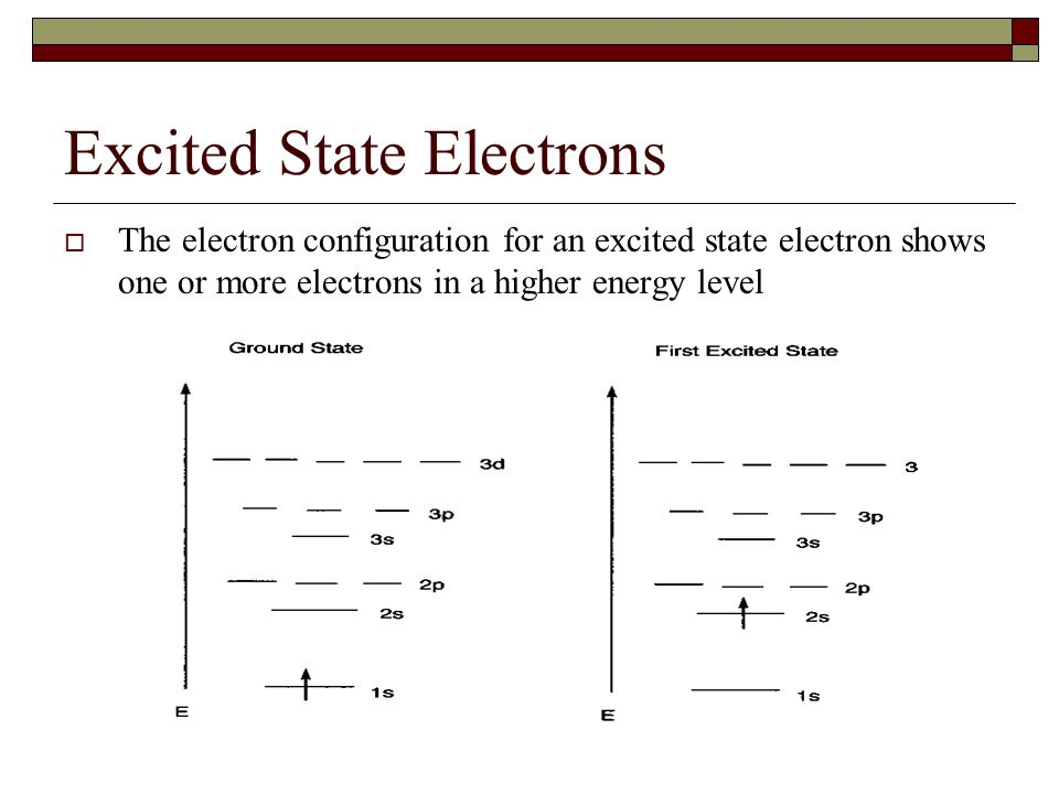 Argon Electron Configuration Excited State