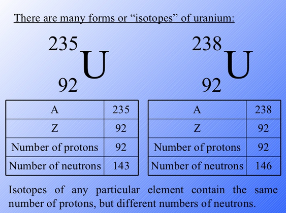 Uranium Number of Valence Electrons
