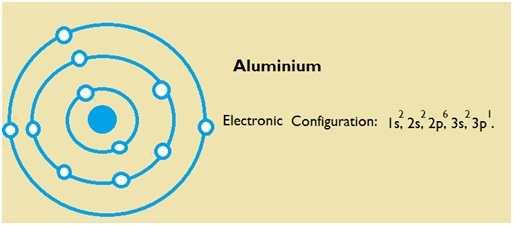 Aluminium Number of Valence Electrons