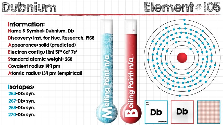 Electron Configuration For Dubnium