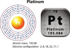 Electron Configuration For Platinum