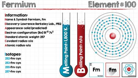 How Many Valence Electrons does Fermium Have