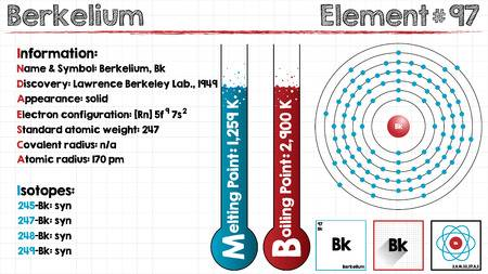 How Many Valence Electrons Does Berkelium Have