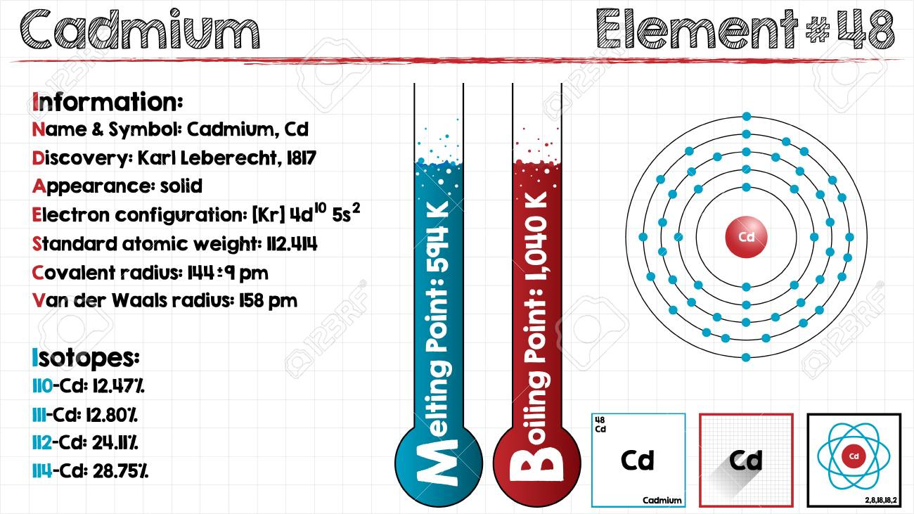 Cadmium Number of Valence Electrons
