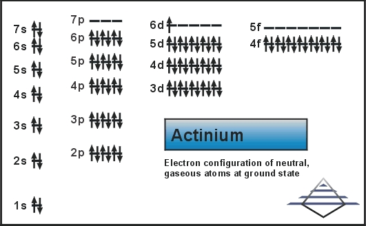 What is the Electron Configuration of theActinium