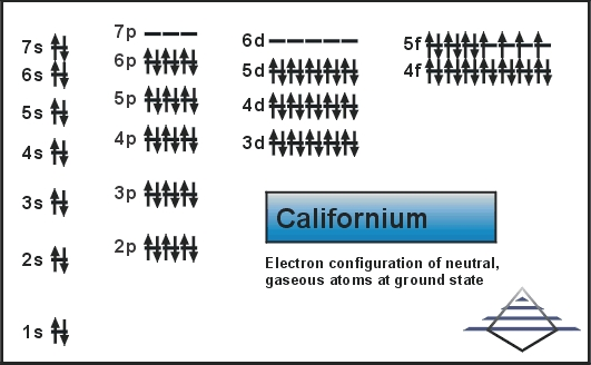 How Many Valence Electrons Does Californium Have