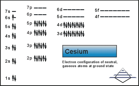 Electron Configuration For Cesium