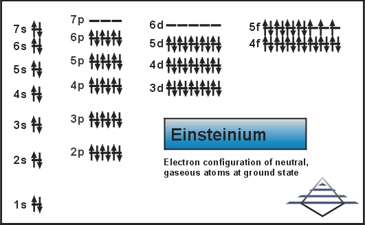 Electron Configuration For Einsteinium