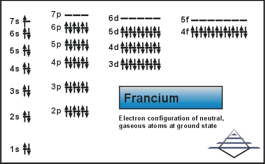 Electron Configuration For Francium