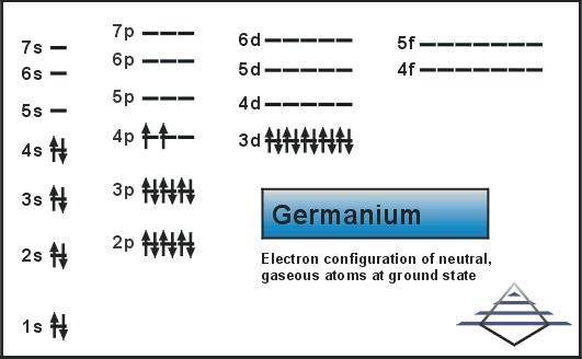 Electron Configuration For Germanium