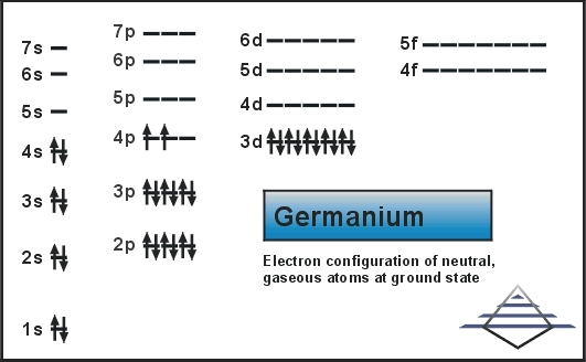 Electron Configuration For Germanium