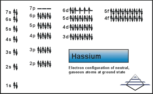 Electron Configuration For Hassium