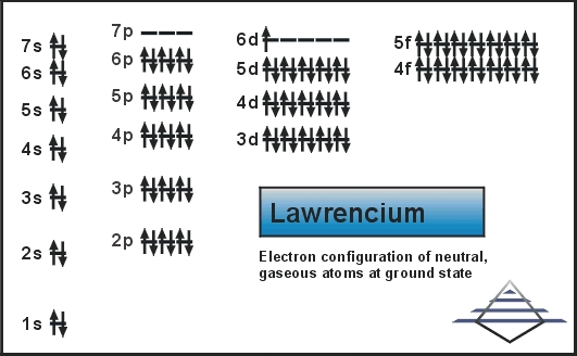 Electron Configuration For Lawrencium