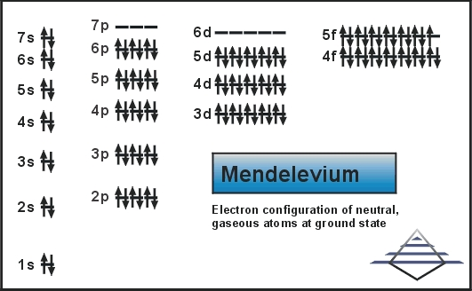 Electron Configuration For Mendelevium