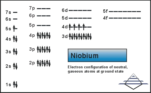 Electron Configuration for Niobium