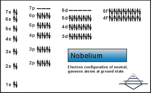 Nobelium Number of Valence Electrons