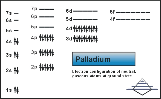 Electronic Configuration For Palladium