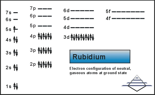 Electron Configuration For Rubidium