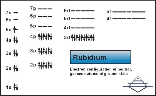 Electron Configuration For Rubidium