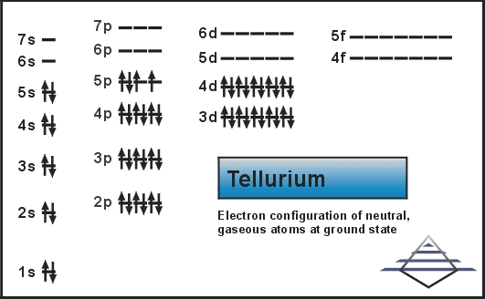 Electron Configuration For Tellurium