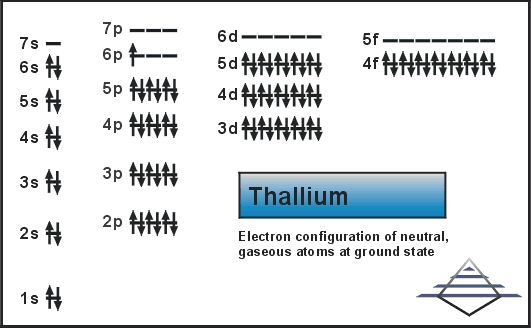 Thallium Number of Valence Electrons