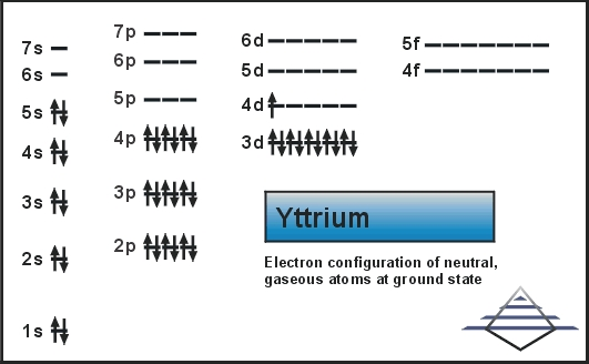What is the Electron Configuration of Yttrium?