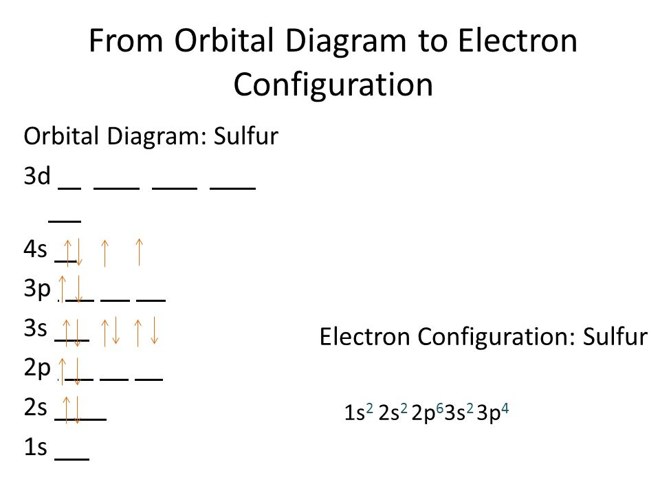 Various Ways To Find A Electron Configuration For Sulfur Dynamic