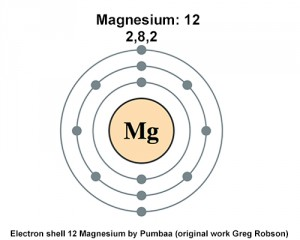 Ground State Electron Configuration of Magnesium