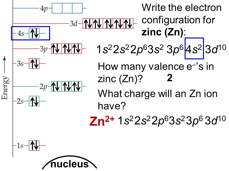 How Many Valence Electrons does Zinc Have